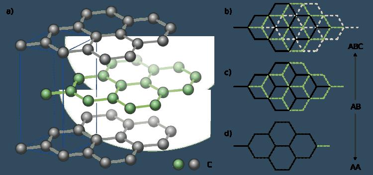 Моторні Оливи із наночастинками
